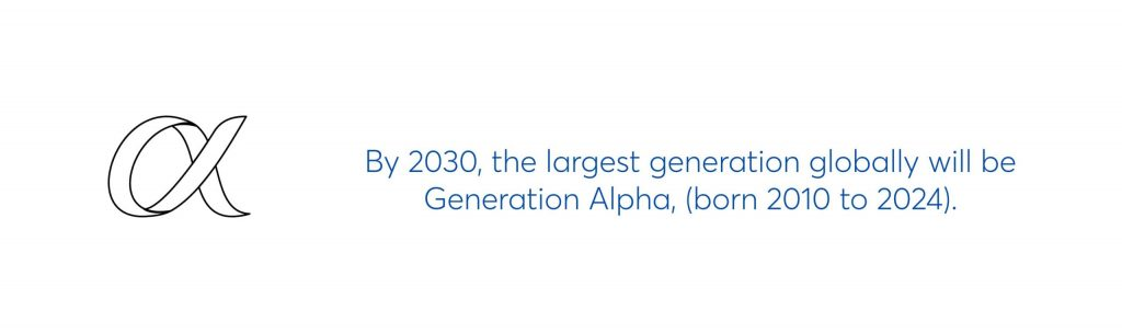 by 2030, the largest generation globally will be generation alpha, (born 2010 to 2024)