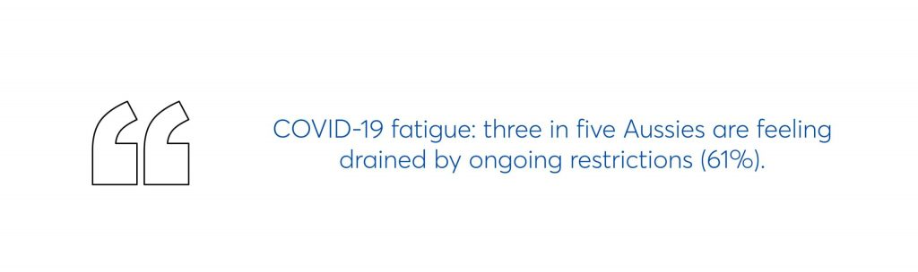 covid-19 fatigue: three in five aussies are feeling drained by ongoing restrictions (61%)