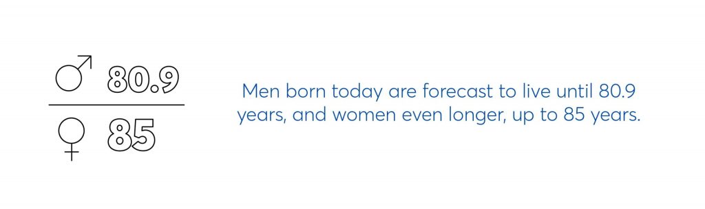 illustrative graphic reads men born today are forecast to live until 80.9 years and women even longer up to 85 years